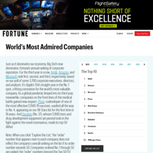World's Most Admired Companies 2015